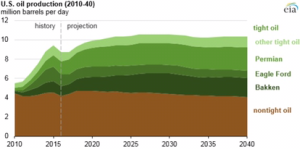 US Oil Production - octg.pro